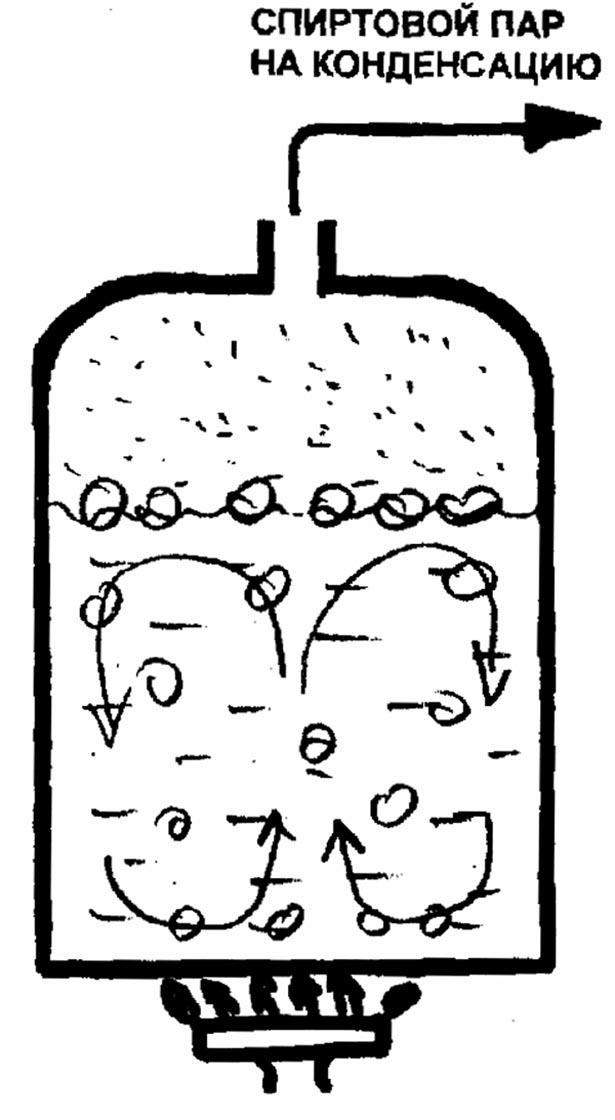 Перегонные кубы для «жидких
